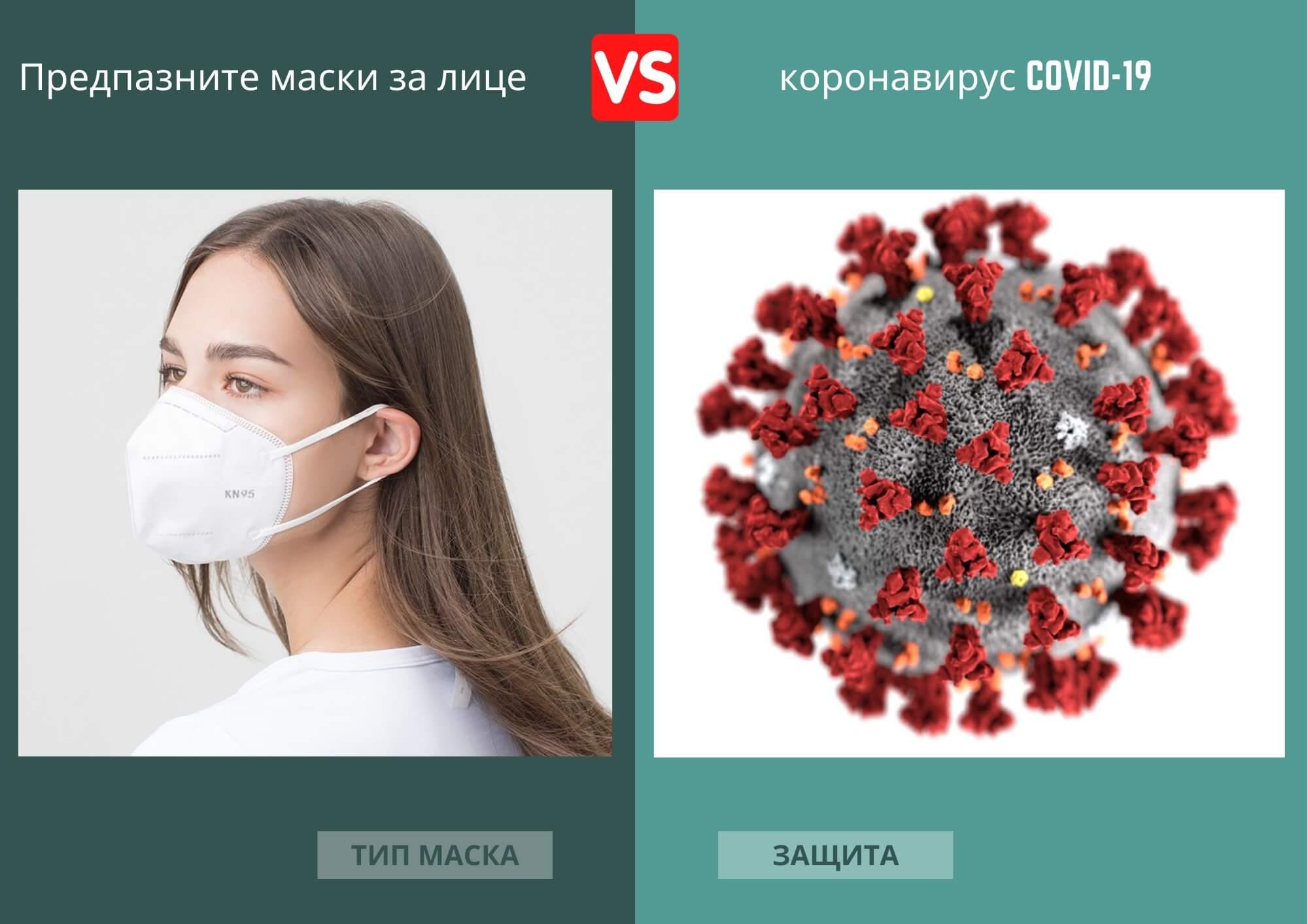 Предпазни маски за лице статия за коронавирус превенция.